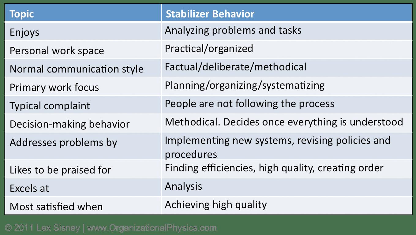 stabilizerbehavior