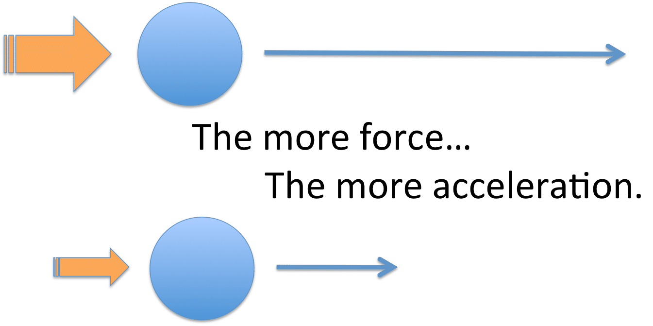 The Physics of Fast Execution – Organizational Physics by