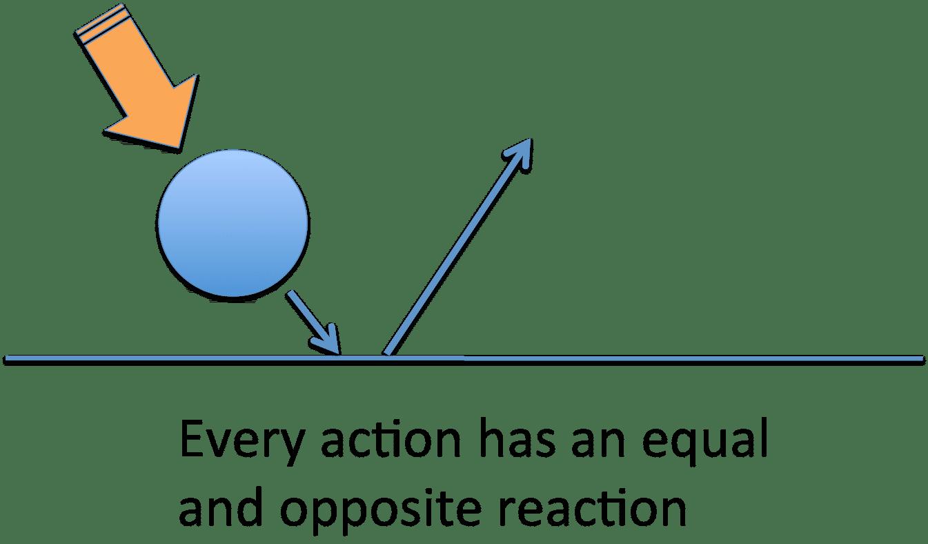 strategy  u2013 organizational physics by lex sisney