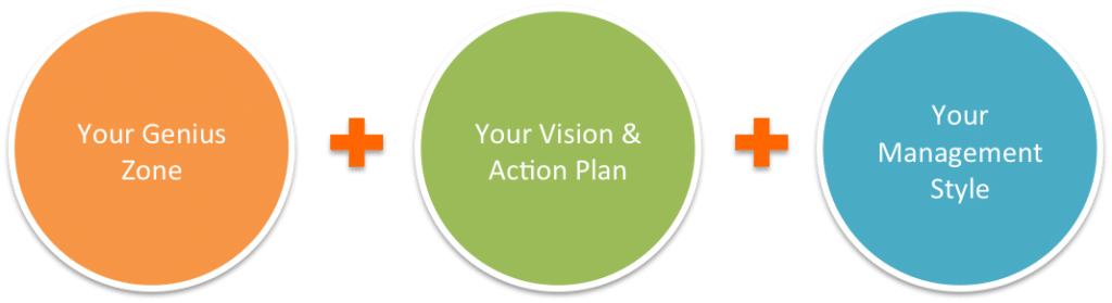 During the first couple weeks of the program, it's all about you. We identify your Genius Zone, Vision & Action Plan, and Management Style.