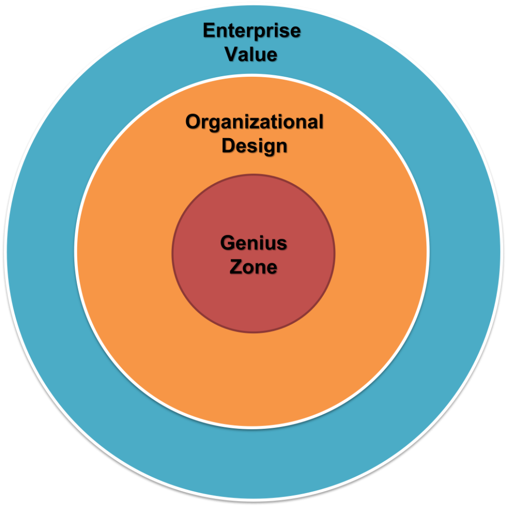 You create the most enterprise value from the inside out. Identify your genius zone, commit to working in it, and then design everything to support that.