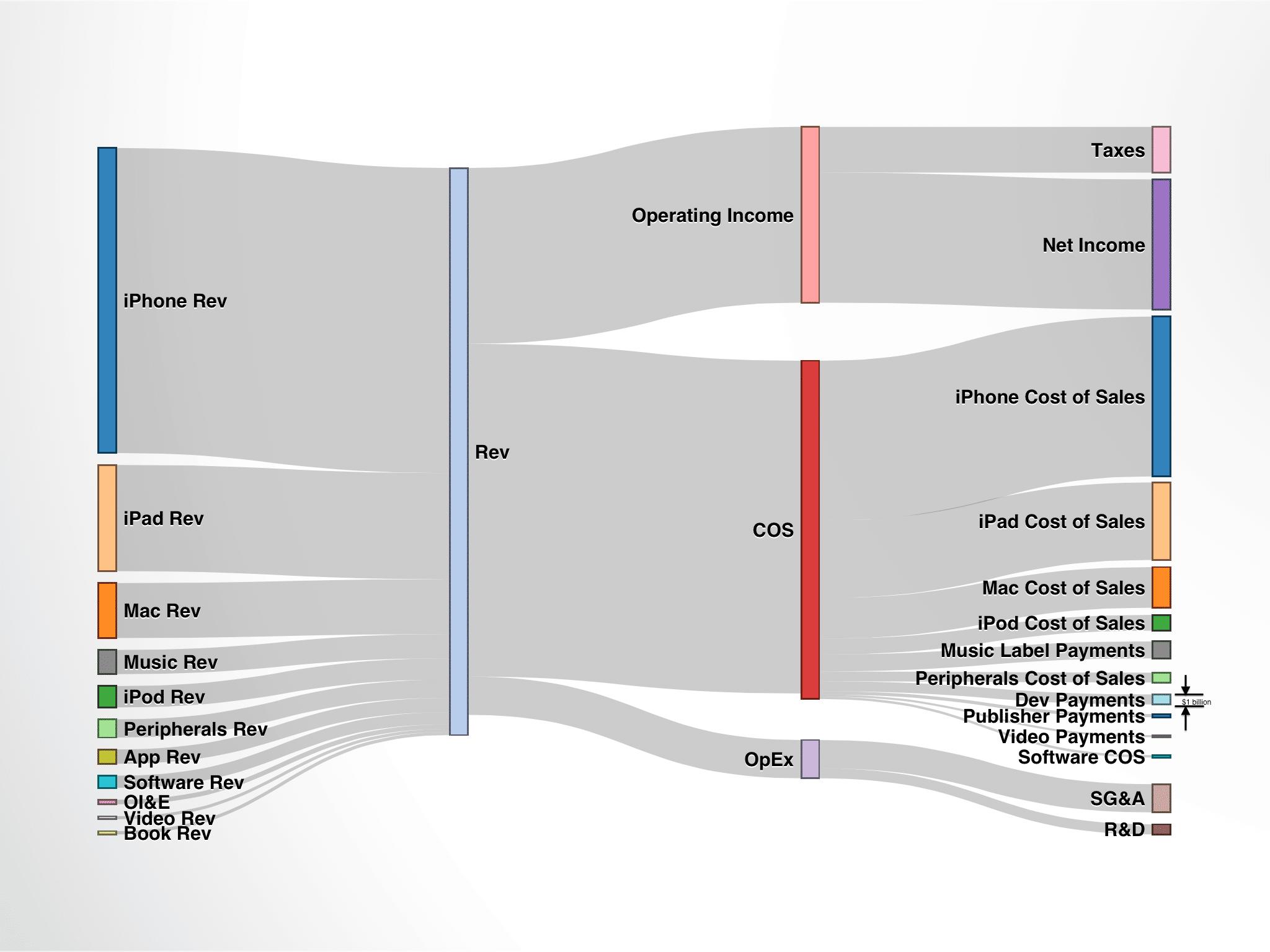 organizational theory on apple inc Organisational structure of appleinc : apple inc  the organizational structure contributed to these  organisational structure of apple is systematic and.