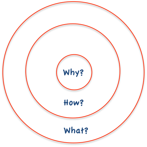 What's Wrong with the Golden Circle? | Organizational