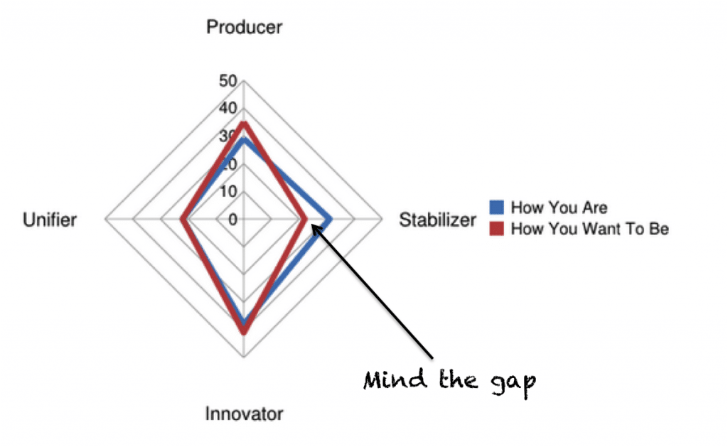 "Any productivity or engagement ""gap"" starts to emerge by assessing how an individual wants to be compared with how they are."