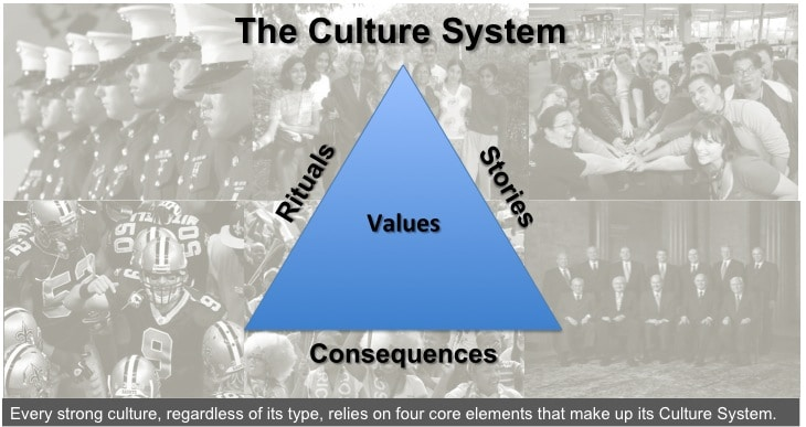 theculturesystem