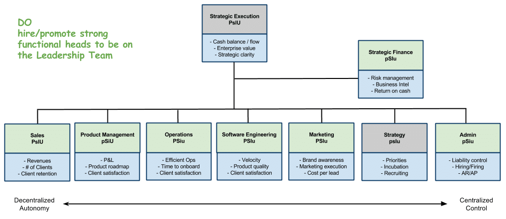 Organizational design why you should not have a president and coo organizational design why you should not have a president and coo basic organizational structure with thecheapjerseys Choice Image