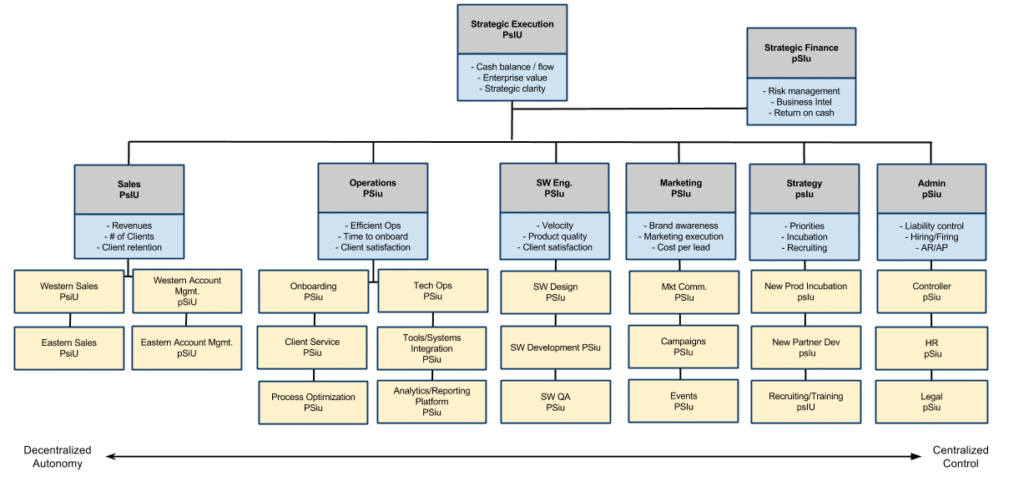 A sample structure using sound design principles.