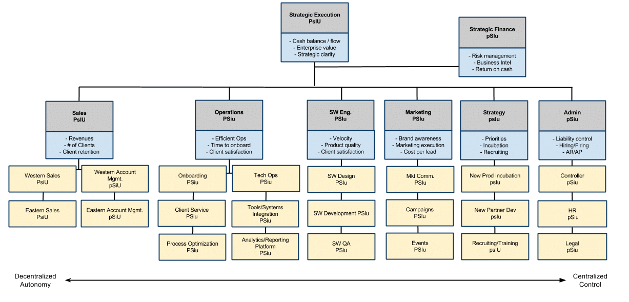 Organizational Design The Difference Between Organizational – Business Organizational Chart