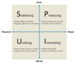 Figure 10. The four forces of Organizational Physics