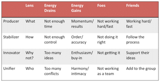 Figure 12. The friends, foes, gains, and drains for each style