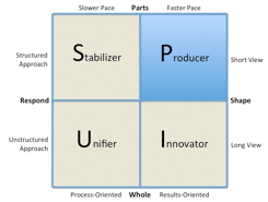 Figure 13. The Producer Style