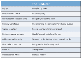 Figure 14. Traits of the Producer Style