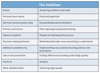 Figure 16. Traits of the Stabilizer Style