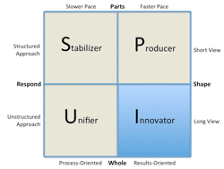 Figure 17. The Innovator Style