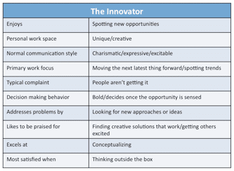 Figure 18. Traits of the Innovator Style