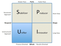 Figure 19. The Unifier Style