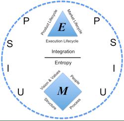 Figure 1. Organizational Physics Strategy Map