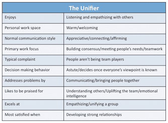 Figure 20. Traits of the Unifier Style