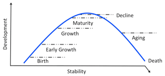 Figure 22. Everything follows a lifecycle
