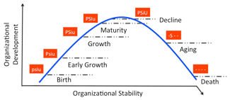Figure 26. The stages of the Execution Lifecycle