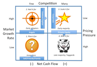 Figure 29. Typical investment capital timing and sources