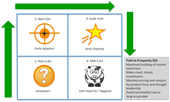 Figure 30. The Path to Prosperity goes the long way around