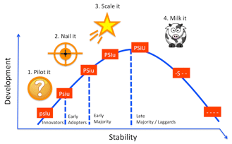 Figure 23. Aligned Product, Market, and Execution Lifecycles