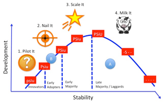 Figure 36. The Strategy Map in action (part 1)