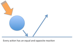 Figure 40. Newton's third law of motion
