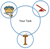 Figure 46. If your task if big, you'll need to gather the authority, power, and influence to make it happen