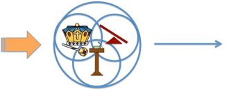 Figure 47. Once you've gathered in the authority, power, and influence, it's much easier to enact a change