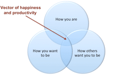 Figure 6. The Vector of Happiness and Productivity