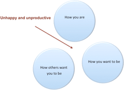 Figure 7. The greater the gap, the more unhappy and unproductive you are