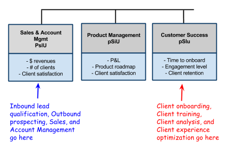 Account Management and Customer Success are NOT the same function. Keep Account Management under Sales and elevate Customer Success to its own major function.
