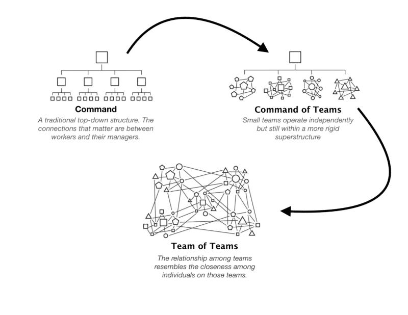 Source: Team of Teams