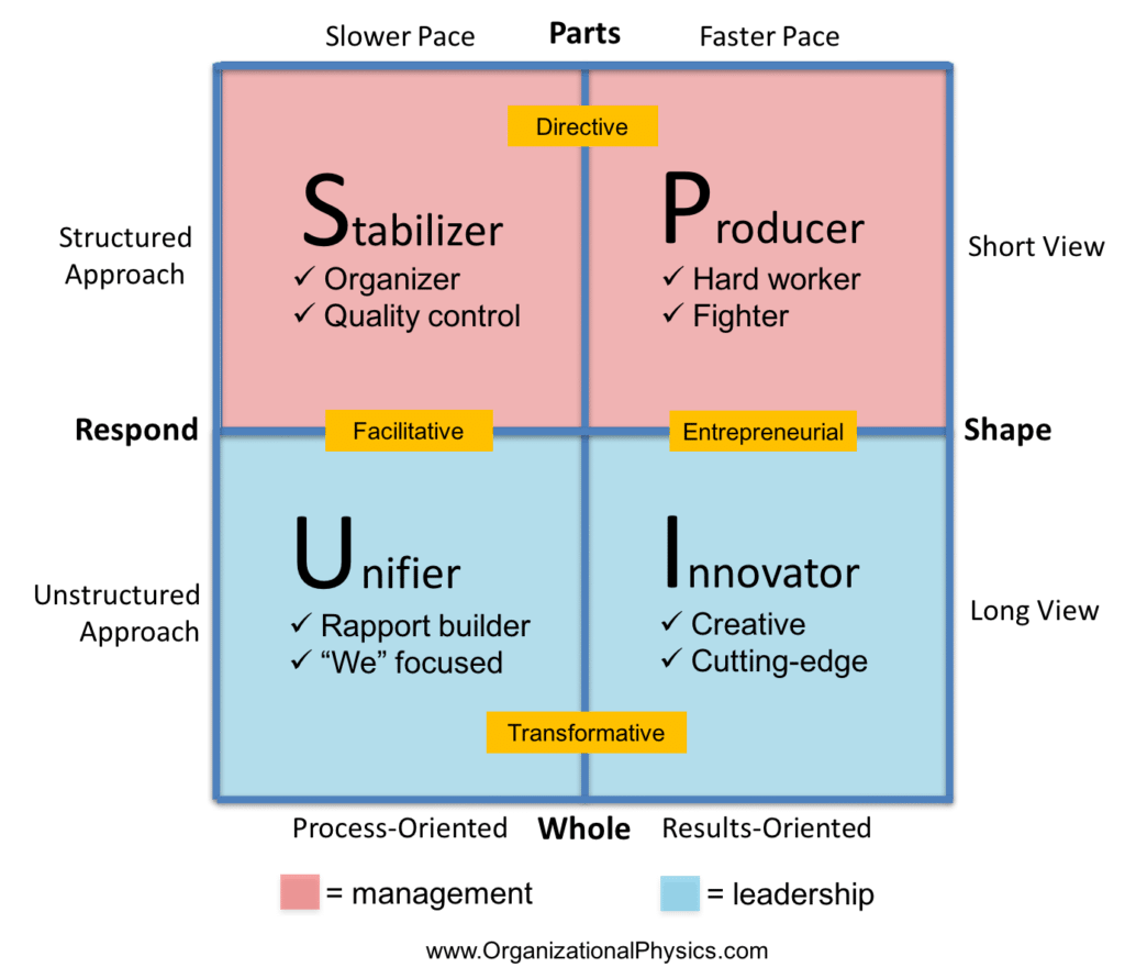 management vs leadership in a picture organizational physics by  common combinations of management and leadership styles