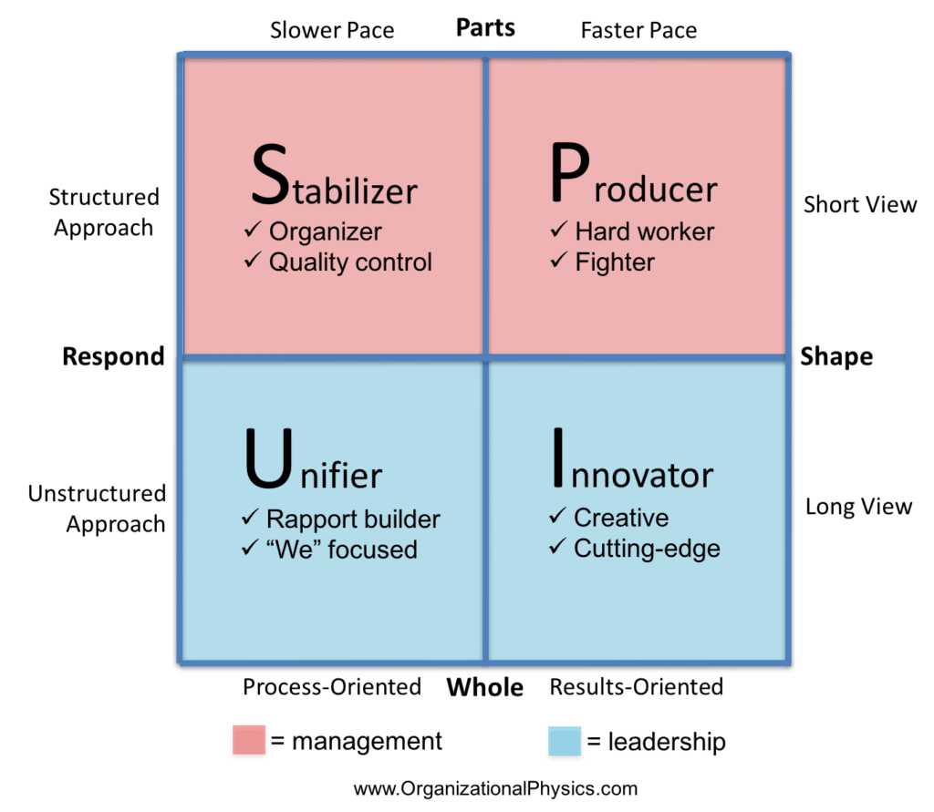Management vs Leadership in a Picture | Organizational