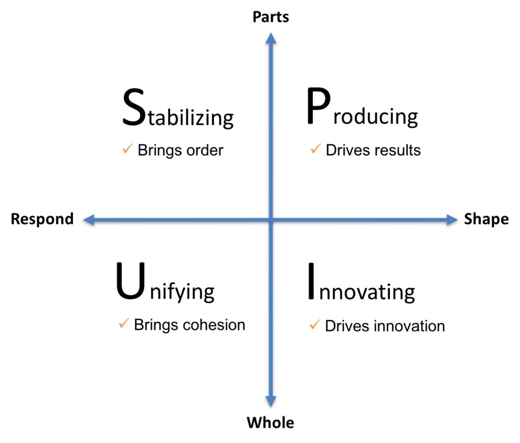 polarity and polarity management University level text some complex problems simply do not have solutions the key to being an effective leader is being able to recognize and manage such problems.