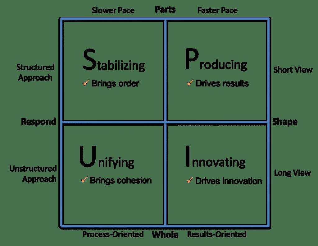 Articles – Organizational Physics by Lex Sisney